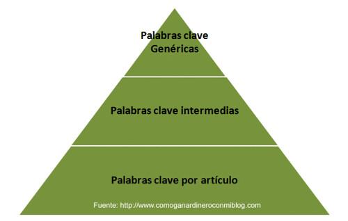 Pirámide de Palabras Clave