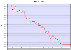 chart graph diet weightloss weight sparklines paleodiet weighttracker