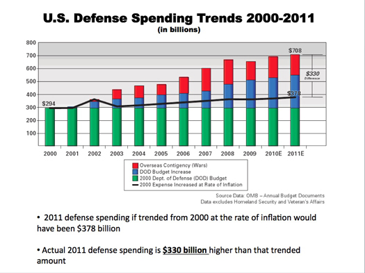 US-Defense-Spending-Trends-2000-2011.jpg