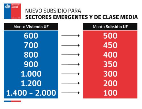 Subsidio a la clase media