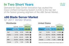 Cisco UCS Blade Server Market Share