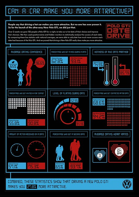 The VW Date Drive infographic by Ivan Colic
