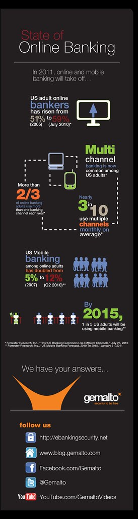 Online banking and mobile banking trends
