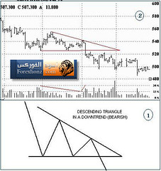 Descending Triangles (forexlionz.com) Tags:  descendingtriangles