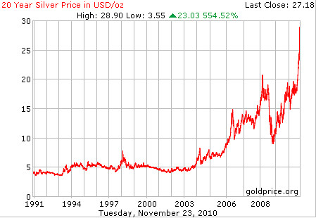 Silver Bullion Price in USD 20 Year Chart