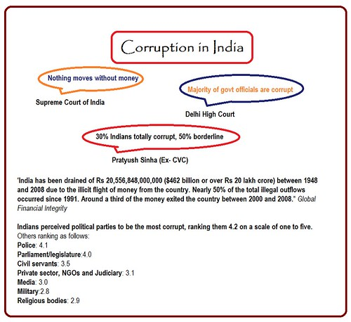 the corruption in india India is the 81 least corrupt nation out of 175 countries, according to the 2017 corruption perceptions index reported by transparency international corruption rank in india averaged 7557 from 1995 until 2017, reaching an all time high of 95 in 2011 and a record low of 35 in 1995.