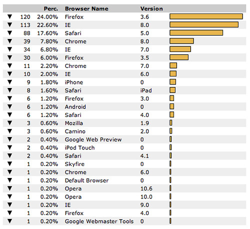 Browser Statistics