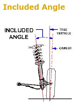 Wheel Aligner Included Angle