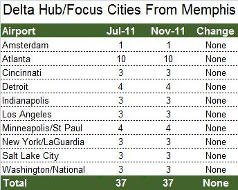 Delta Hub Cities From Memphis