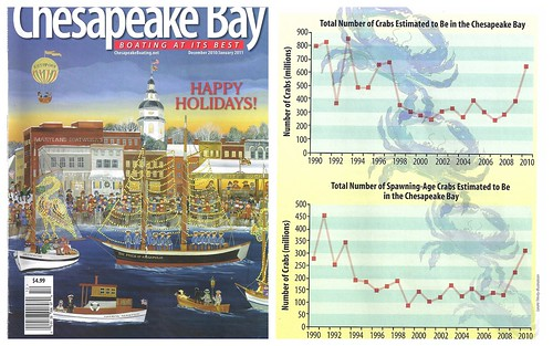 Chesapeake Bay magazine - blue crab