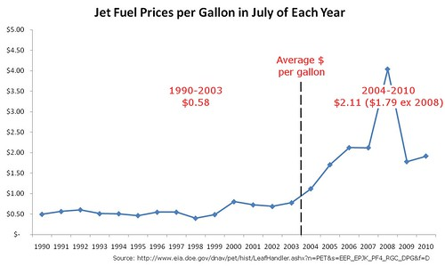 Jet Fuel Price per Gallon