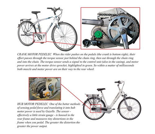 A diagram showing how pedelecs work. Image: Richard Peace/Electric Bicycles