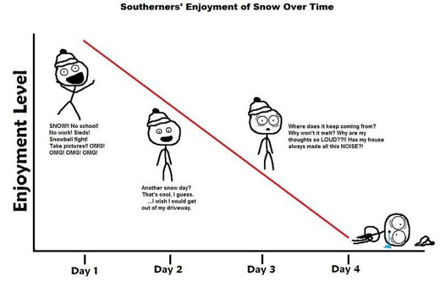 Southerns'EnjoymentofSnow