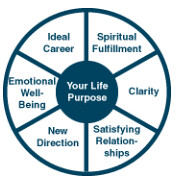 Life Coaching Wheel (Jennifer Kumar) Tags: training lifecoach authenticjourneys crossculturalcoach eslcoach americanenglishcoach expatcoach crossculturalsensitivity
