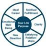 Life Coaching Wheel (Jennifer Kumar) Tags: training lifecoach authenticjourneys crossculturalcoach eslcoach americanenglishcoach expatcoach crossculturalsensitivity