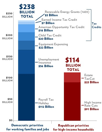 Obama tax compromise - Republican vs Democratic priorities