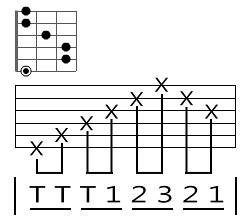 封閉和弦的練習