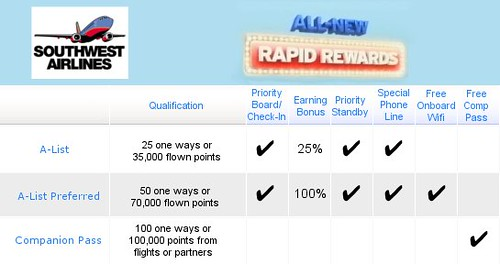 Rapid Rewards Elite Status