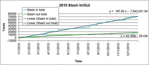 2010 stash overall