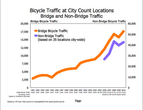 Bike Count 2010 graph