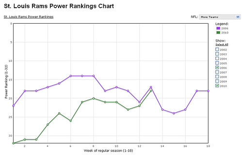 Comparing 2006 and 2010 power rankings