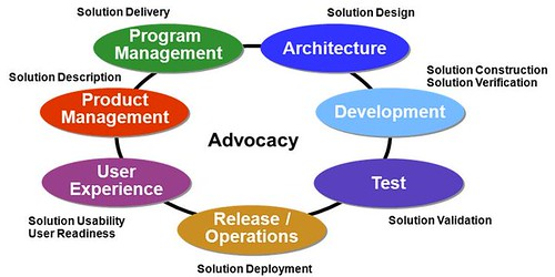 solution architect roles and responsibilities