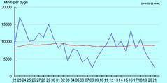 dygn30_vindstat20101222