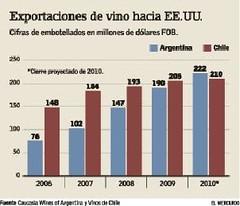 Los envíos de vino argentino hacia EE.UU. superan por primera vez a los chilenos