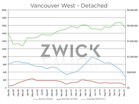 West_Van_Detached graph