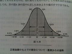 正規曲線のもとでの割合