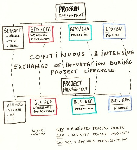 How Program Management Links to Project Management