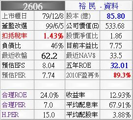 2606_裕民_資料