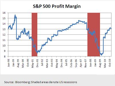 S&P 500 Profit Margin