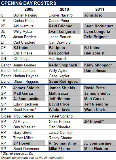 Only 5 Players Remain From 2008 Opening Day Roster