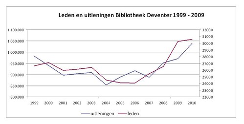 statistiek Deventer 1999-2009