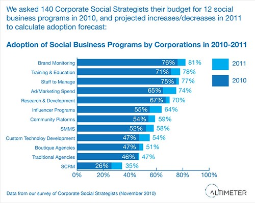 2010-2011 Forecast:  Social Business Go To Market Programs by Adoption Percent.  Growth in All Areas, yet in Single Digits Only