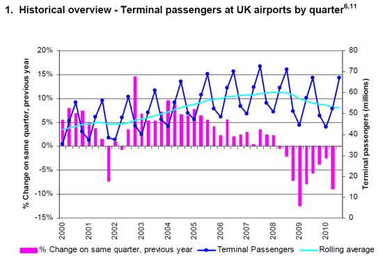 Passenger Chart