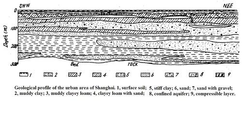 Sanghai Hydrostratigraphy