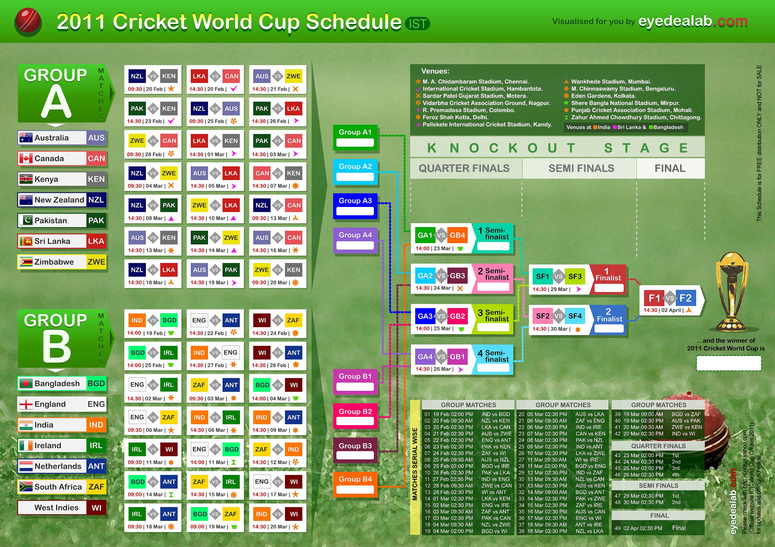 Icc Cricket World Cup 2011 Schedule