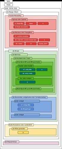 toolbox HTML ワイヤーフレーム