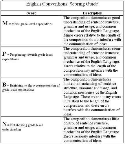 MiddleWeb Classic  Exploring Rubrics SP ZOZ   ukowo A Simple Way to Grade an Essay