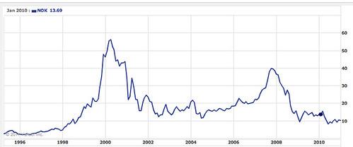 vonage-share-price