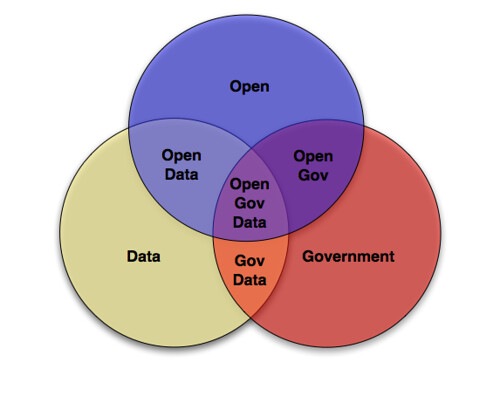 Open Government Data Venn Diagram