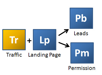 Marketing Chemical Reaction: Converting Traffic to Leads