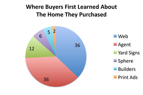 Where Buyers find their homes