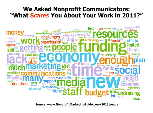 Word cloud - What Scares You about Your Work in 2011