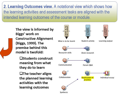 Learning Outcomes View