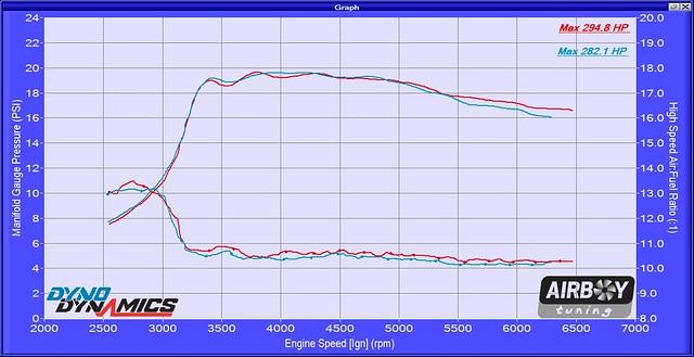 resonator vs velocity stack boost