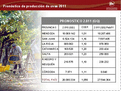 INV: Ajuste de Pronóstico de Cosecha 2011