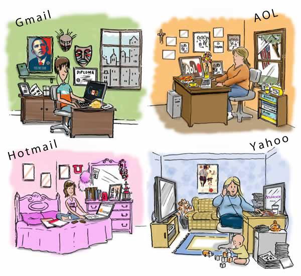 Estereotipos asociados a dominios de correo